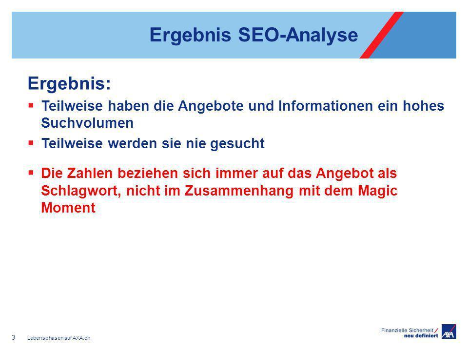 Ergebnis SEO-Analyse Ergebnis: Teilweise haben die Angebote und Informationen ein hohes Suchvolumen Teilweise werden sie nie gesucht Die Zahlen bezieh
