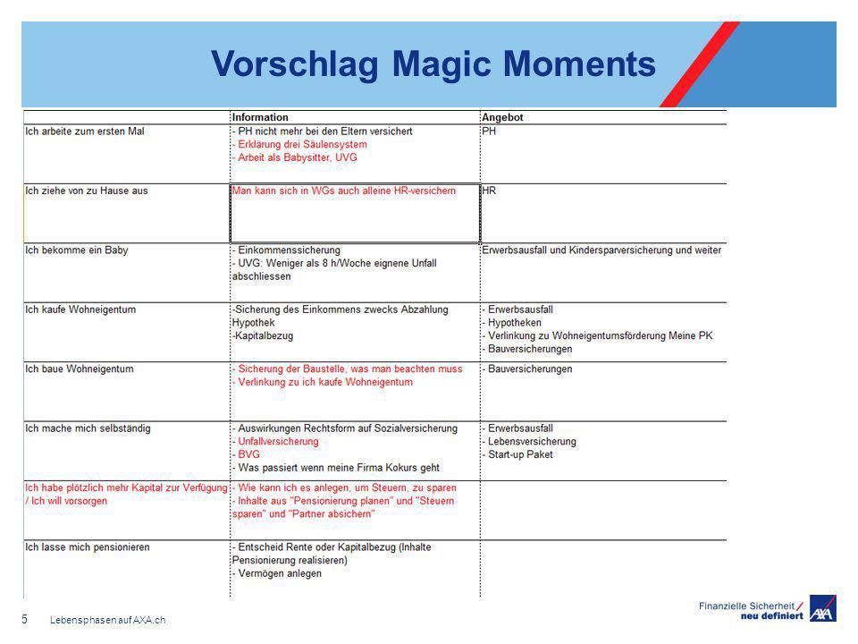 Umsetzung auf der AXA.ch Zugang zum Magic Moment erfolgt über Privatpersonen- Index sowie über Produktseite Die Magic Moments werden als einzelne Seiten abgebildet Wenn nur ein Produkt für den Magic Moment relevant ist, wird das Thema sowohl auf der Produktseite als auch auf dem MM-Seite abgebildet Lebensphasen auf AXA.ch 6