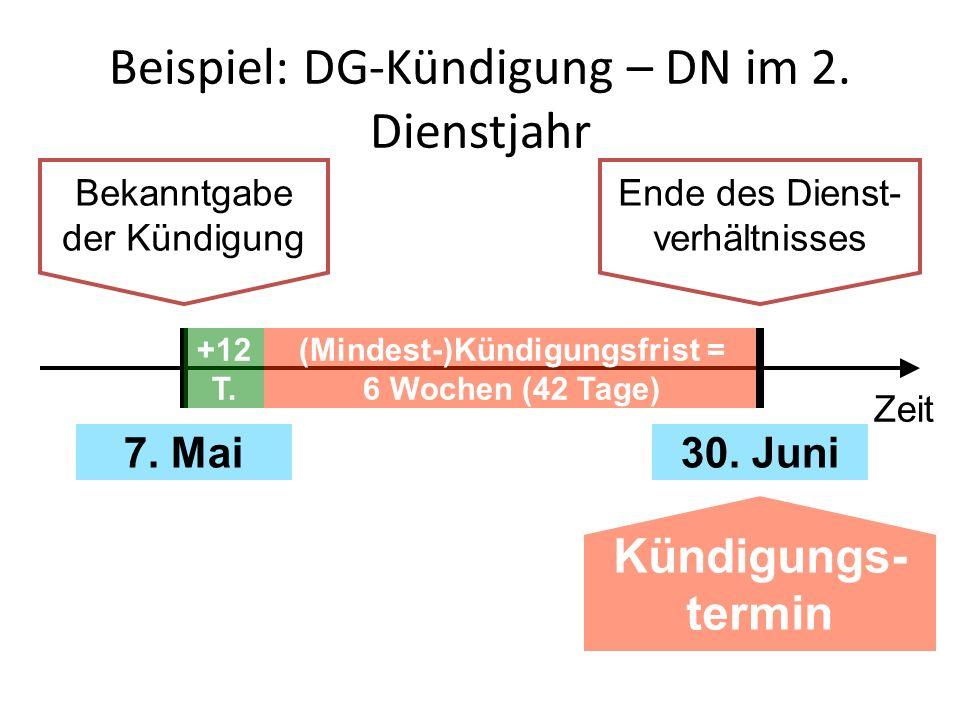 Beispiel: DG-Kündigung – DN im 2. Dienstjahr Bekanntgabe der Kündigung Ende des Dienst- verhältnisses (Mindest-)Kündigungsfrist = 6 Wochen (42 Tage) K
