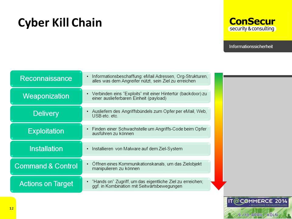 Informationssicherheit Cyber Kill Chain 12