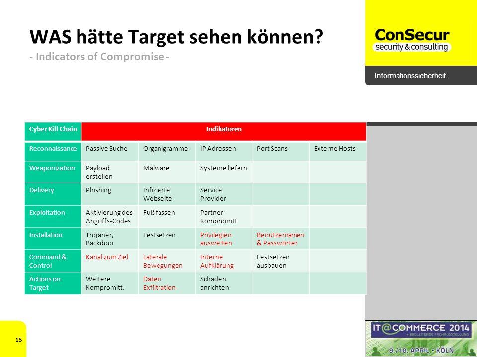 Informationssicherheit WAS hätte Target sehen können? - Indicators of Compromise - Cyber Kill ChainIndikatoren ReconnaissancePassive SucheOrganigramme