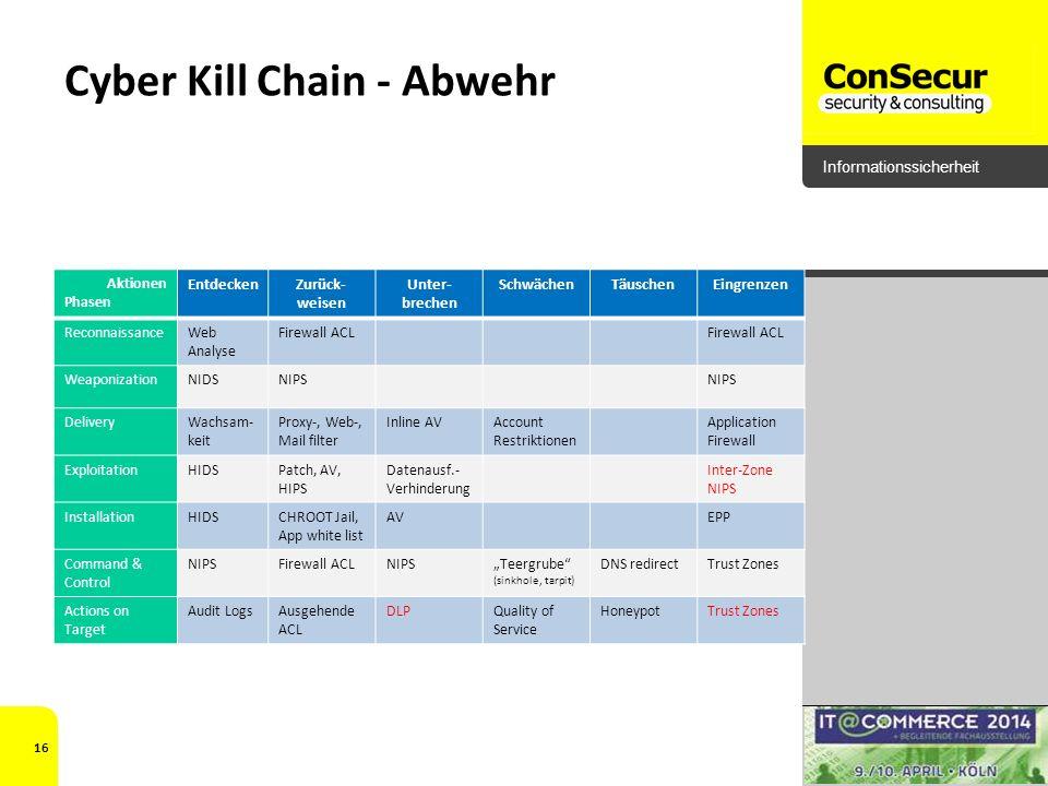 Informationssicherheit Cyber Kill Chain - Abwehr Aktionen Phasen EntdeckenZurück- weisen Unter- brechen SchwächenTäuschenEingrenzen ReconnaissanceWeb