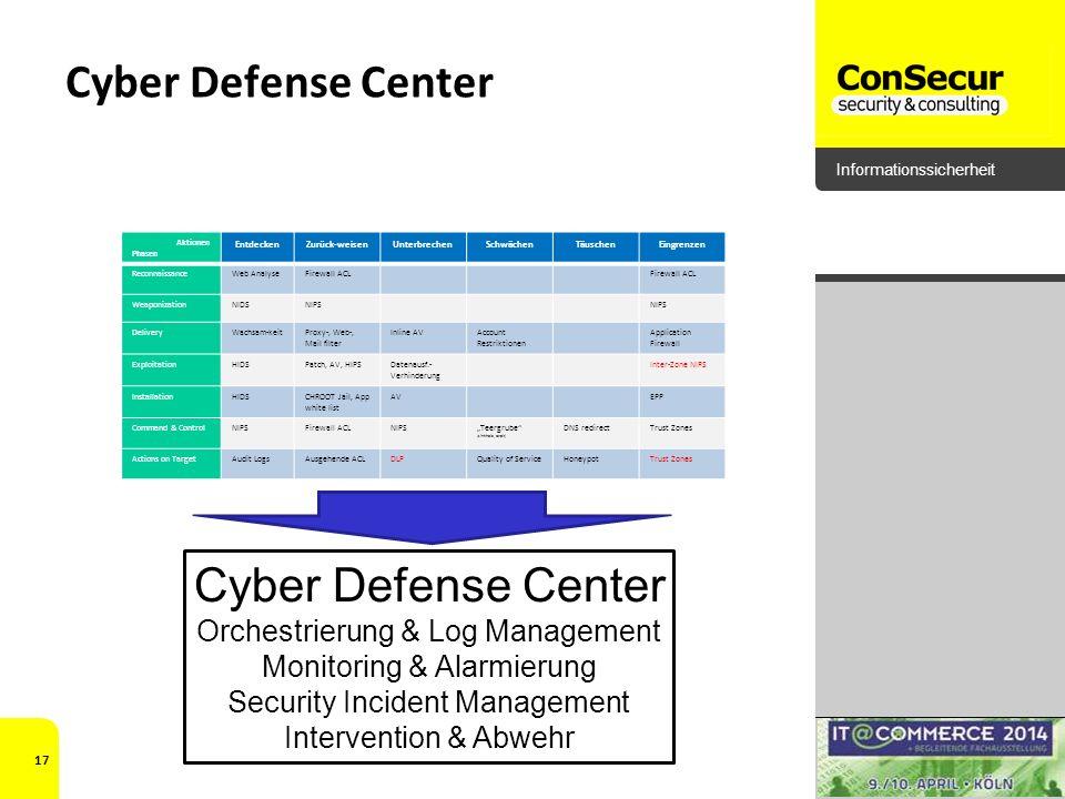 Informationssicherheit Cyber Defense Center Aktionen Phasen EntdeckenZurück-weisenUnterbrechenSchwächenTäuschenEingrenzen ReconnaissanceWeb AnalyseFir