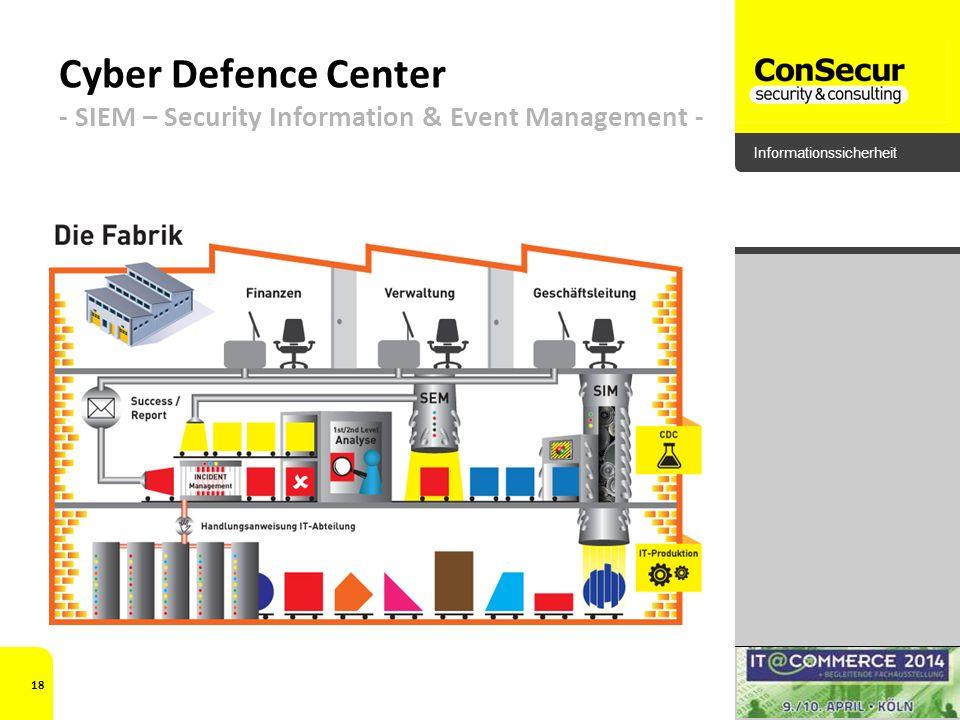 Informationssicherheit Cyber Defence Center - SIEM – Security Information & Event Management - 18