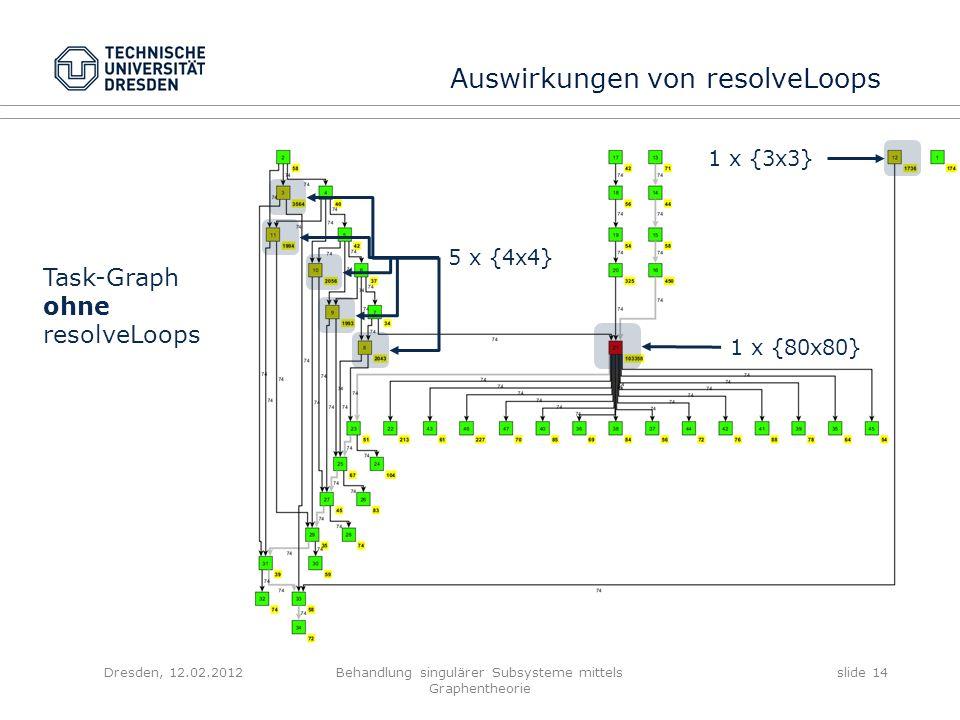 Dresden, 12.02.2012Behandlung singulärer Subsysteme mittels Graphentheorie slide 14 Auswirkungen von resolveLoops Task-Graph ohne resolveLoops 1 x {80