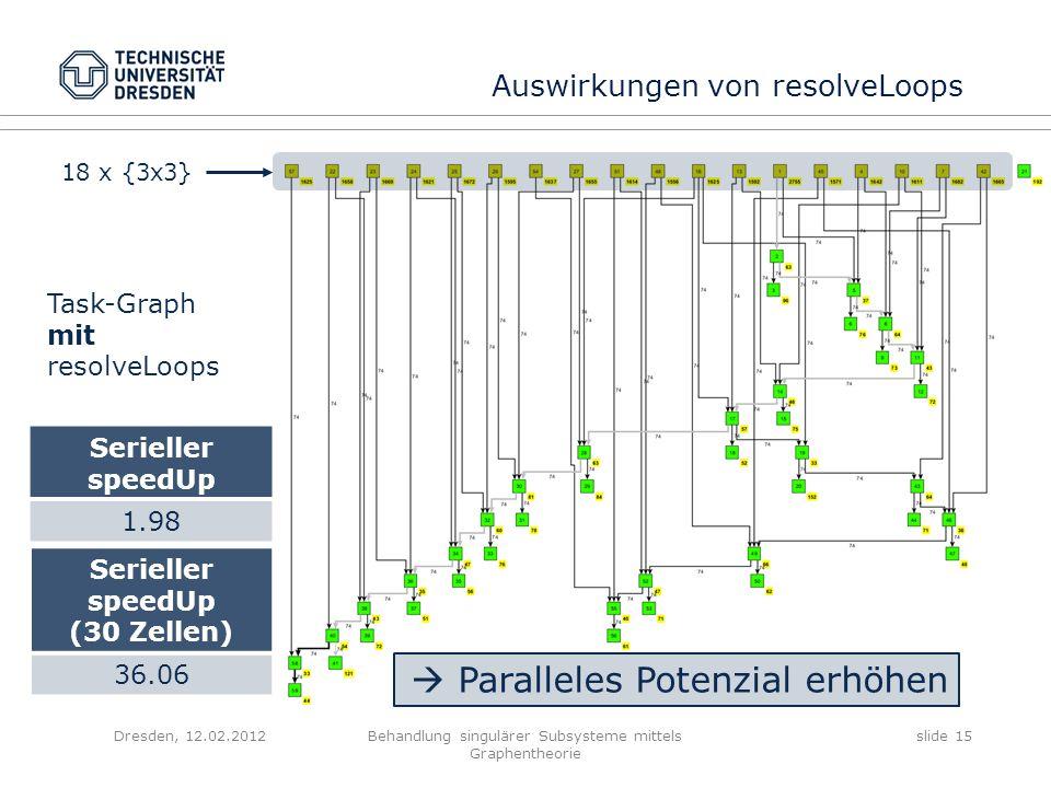 Dresden, 12.02.2012Behandlung singulärer Subsysteme mittels Graphentheorie slide 15 Task-Graph mit resolveLoops 18 x {3x3} Serieller speedUp 1.98 Para