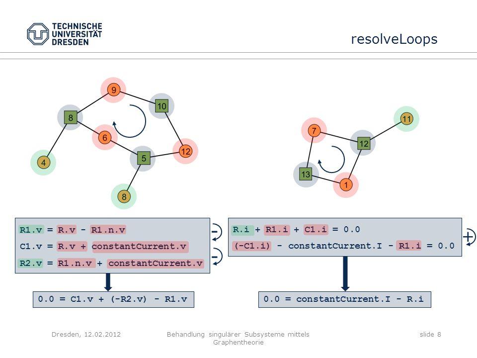 Dresden, 12.02.2012Behandlung singulärer Subsysteme mittels Graphentheorie slide 9 resolveLoops 0.0 = constantCurrent.I - R.i 0.0 = C1.v + (-R2.v) - R1.v R.iconstantCurrent.I Knotensatz Maschensatz C1.v R2.v R1.v Connect-GleichungenKnoten- und Maschengleichungen