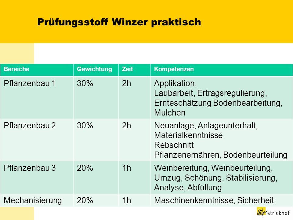 Prüfungsstoff Winzer praktisch BereicheGewichtungZeitKompetenzen Pflanzenbau 130%2hApplikation, Laubarbeit, Ertragsregulierung, Ernteschätzung Bodenbe