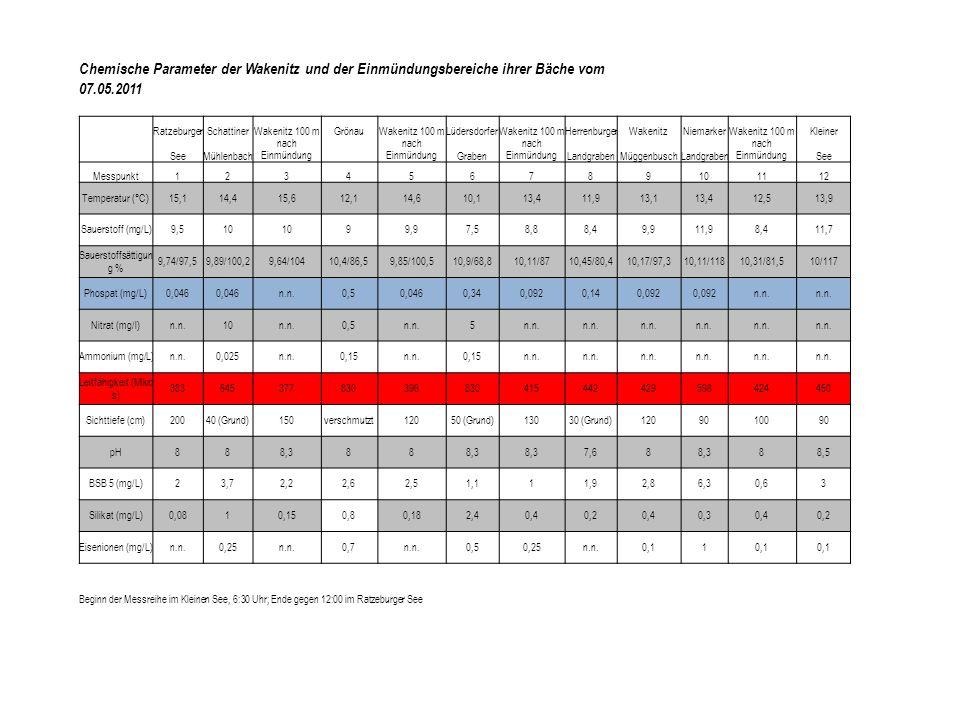 Chemische Parameter der Wakenitz und der Einmündungsbereiche ihrer Bäche vom 07.05.2011 RatzeburgerSchattinerWakenitz 100 mGrönauWakenitz 100 mLüdersd