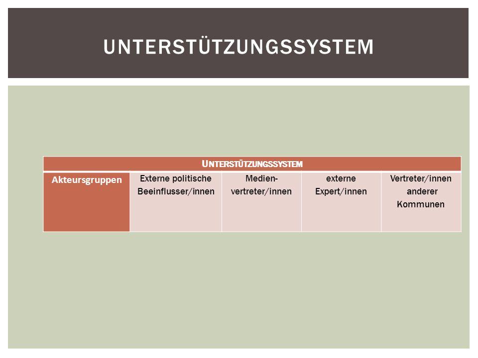 UNTERSTÜTZUNGSSYSTEM Akteursgruppen Externe politische Beeinflusser/innen Medien- vertreter/innen externe Expert/innen Vertreter/innen anderer Kommune