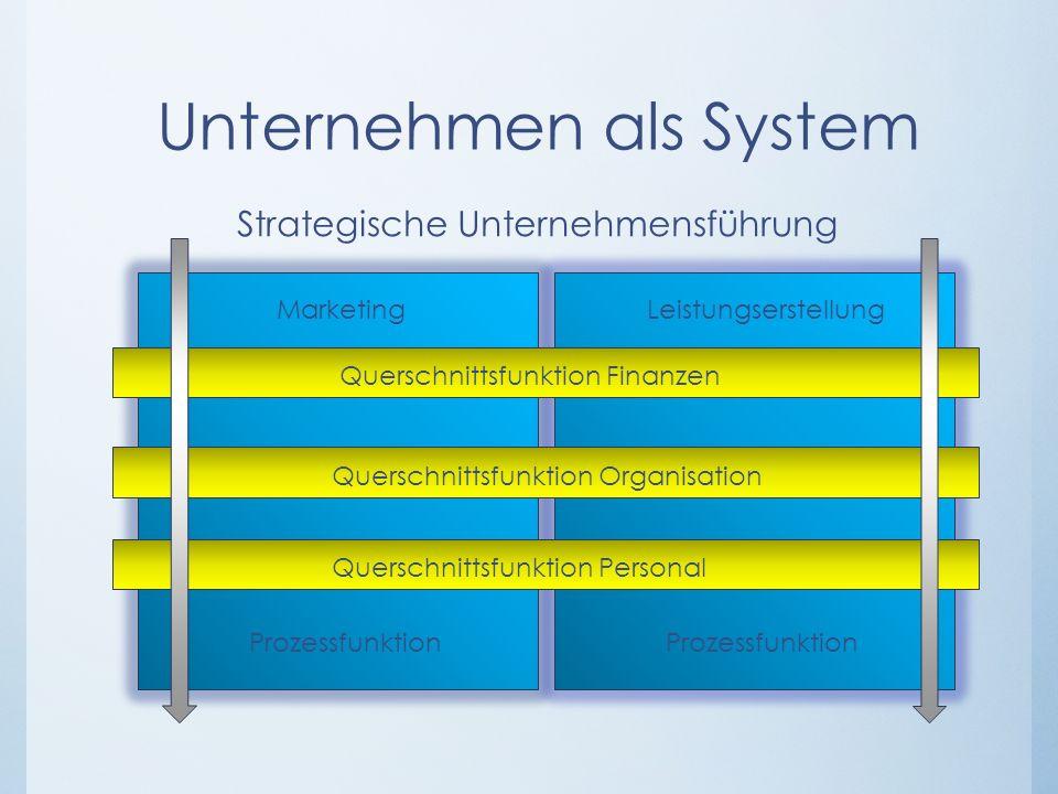 Unternehmen als System Strategische Unternehmensführung Marketing LeistungserstellungMarketing Prozessfunktion Querschnittsfunktion Finanzen Querschni