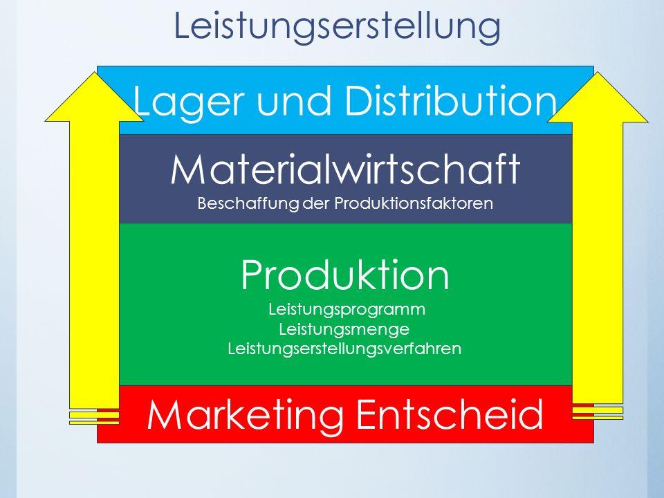 Lager und Distribution Leistungserstellung Marketing Entscheid Produktion Leistungsprogramm Leistungsmenge Leistungserstellungsverfahren Materialwirts