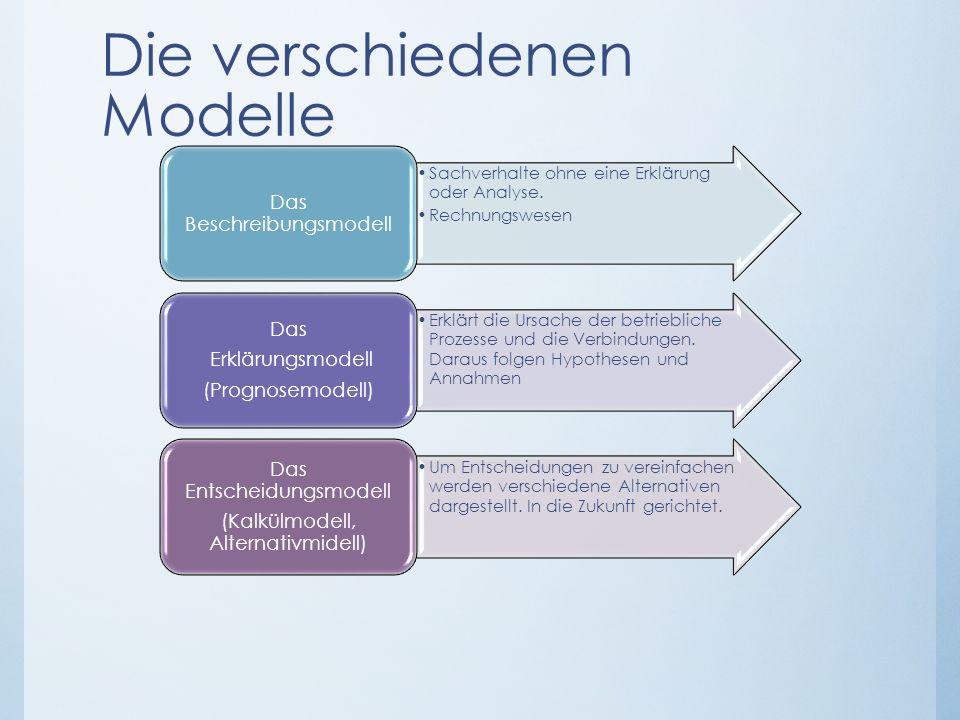 Die verschiedenen Modelle Sachverhalte ohne eine Erklärung oder Analyse. Rechnungswesen Das Beschreibungsmodell Erklärt die Ursache der betriebliche P