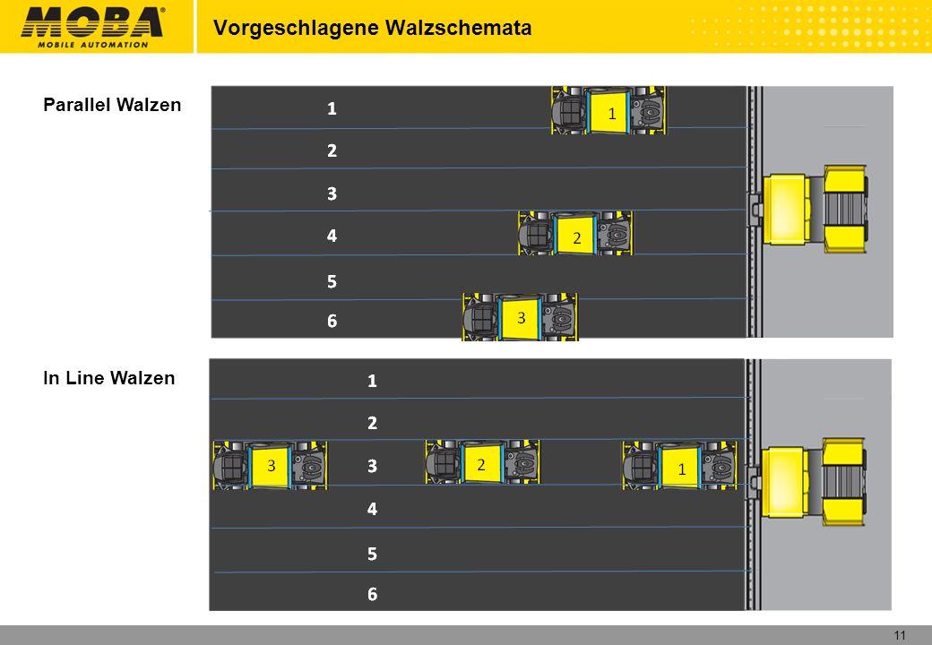 11 Vorgeschlagene Walzschemata Parallel Walzen In Line Walzen