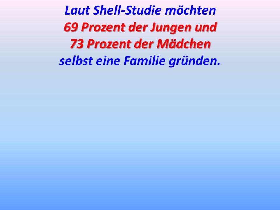 Laut Shell-Studie möchten 69 Prozent der Jungen und 73 Prozent der Mädchen selbst eine Familie gründen.