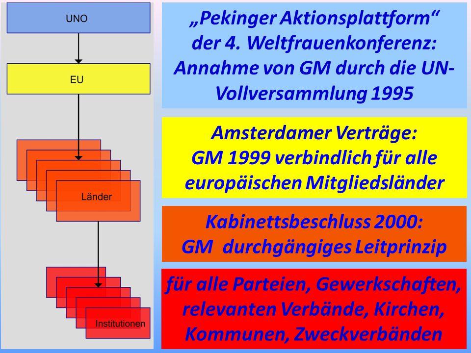 Pekinger Aktionsplattform der 4. Weltfrauenkonferenz: Annahme von GM durch die UN- Vollversammlung 1995 Amsterdamer Verträge: GM 1999 verbindlich für