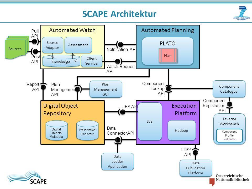 SCAPE Architektur Plan Management API Digital Object Repository Execution Platform JES Hadoop JES API Data Connector API Automated Watch Automated Pla