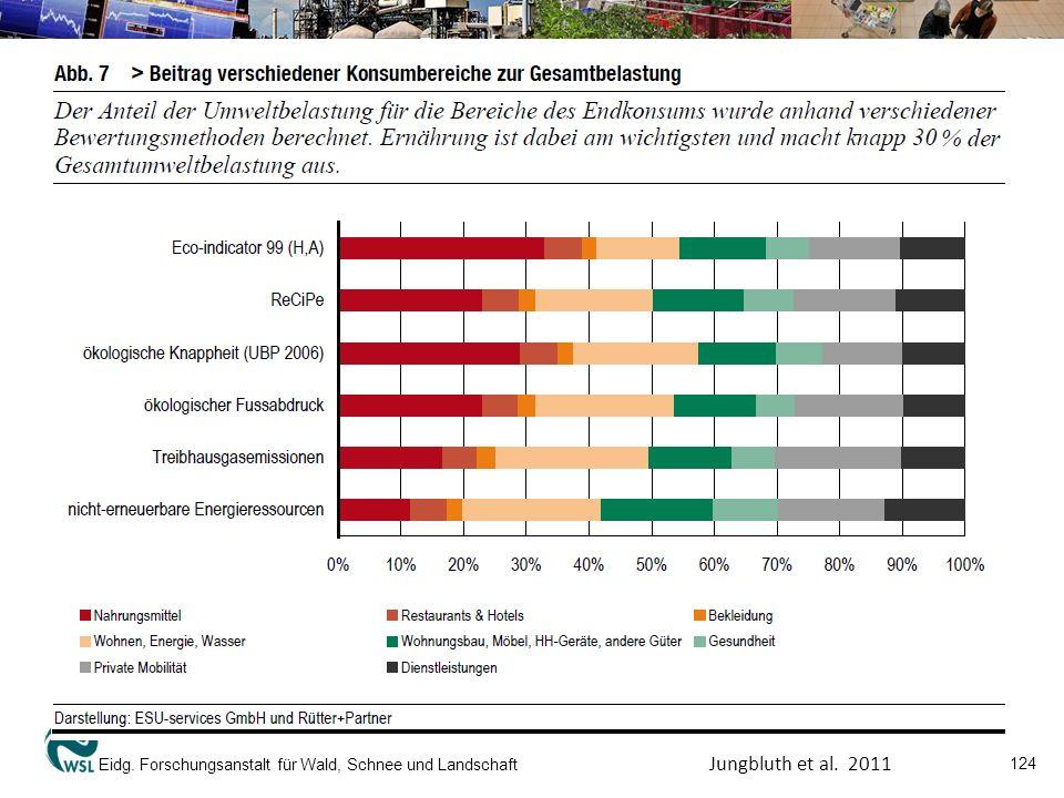 Eidg.Forschungsanstalt für Wald, Schnee und Landschaft 125 Jungbluth et al.
