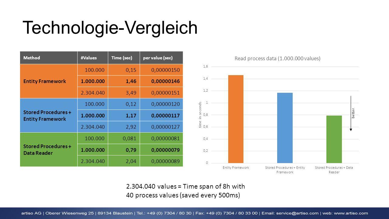 Technologie-Vergleich Method#ValuesTime (sec)per value (sec) Entity Framework 100.0000,150,00000150 1.000.0001,460,00000146 2.304.0403,490,00000151 St