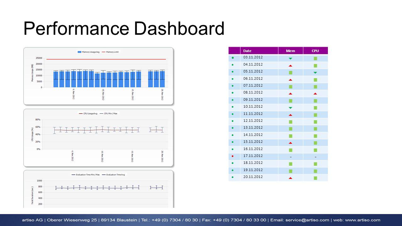 Performance Dashboard DateMemCPU 03.11.2012 04.11.2012 05.11.2012 06.11.2012 07.11.2012 08.11.2012 09.11.2012 10.11.2012 11.11.2012 12.11.2012 13.11.2