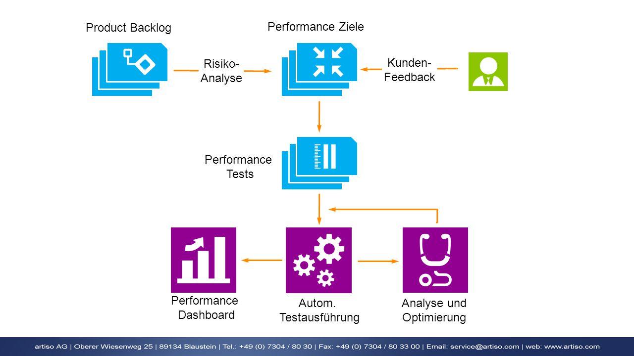 Product Backlog Risiko- Analyse Performance Ziele Kunden- Feedback Performance Tests Performance Dashboard Analyse und Optimierung Autom. Testausführu