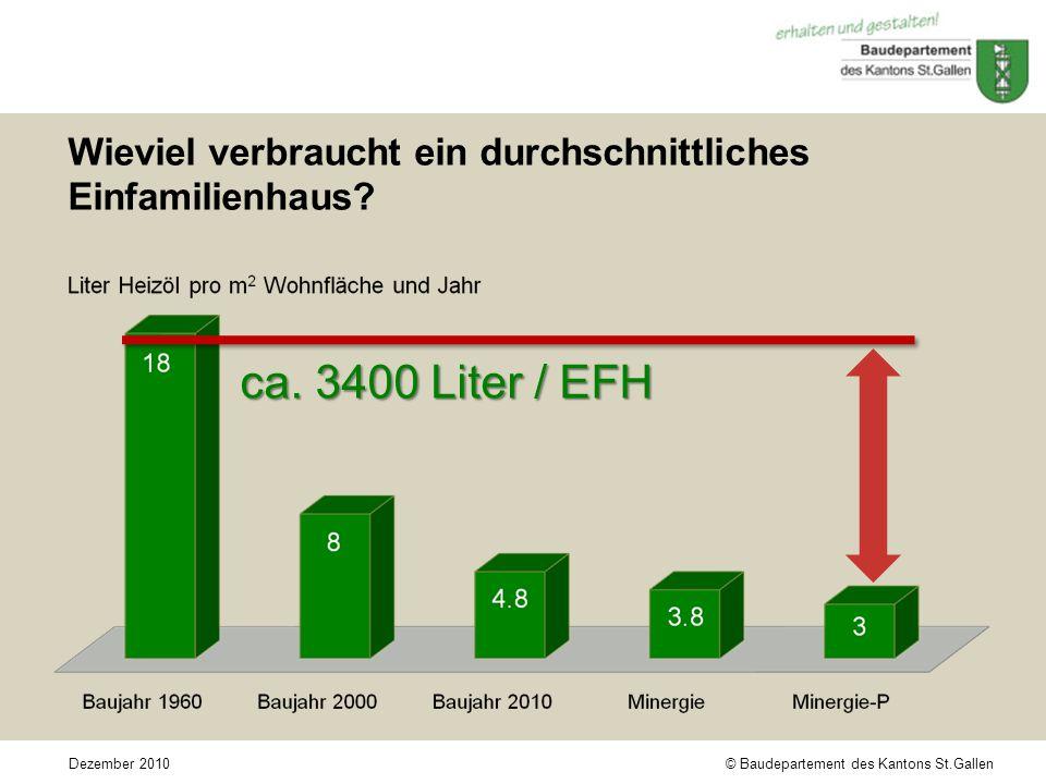 © Baudepartement des Kantons St.GallenDezember 2010 Wieviel verbraucht ein durchschnittliches Einfamilienhaus.