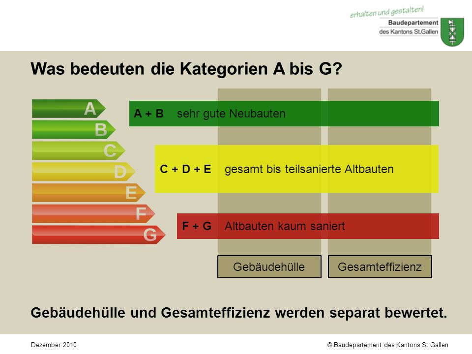 © Baudepartement des Kantons St.GallenDezember 2010 Was bedeuten die Kategorien A bis G.