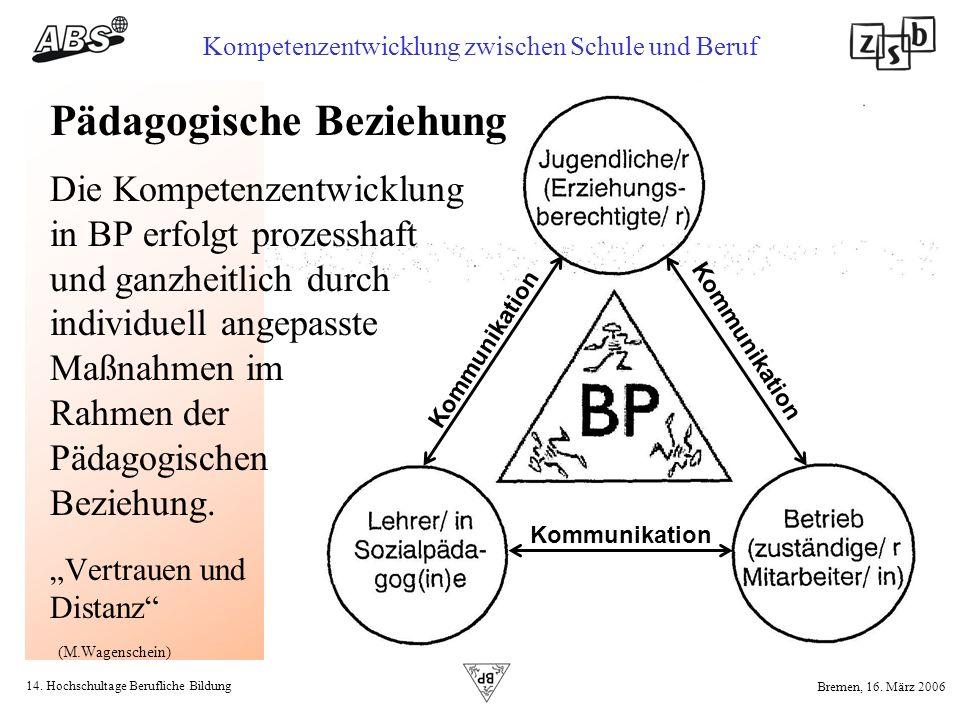 14. Hochschultage Berufliche Bildung Kompetenzentwicklung zwischen Schule und Beruf Bremen, 16. März 2006 Die Kompetenzentwicklung in BP erfolgt proze