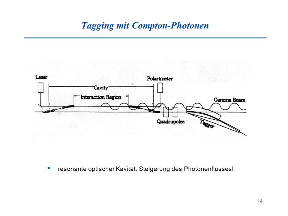 14 Tagging mit Compton-Photonen resonante optischer Kavität: Steigerung des Photonenflusses!