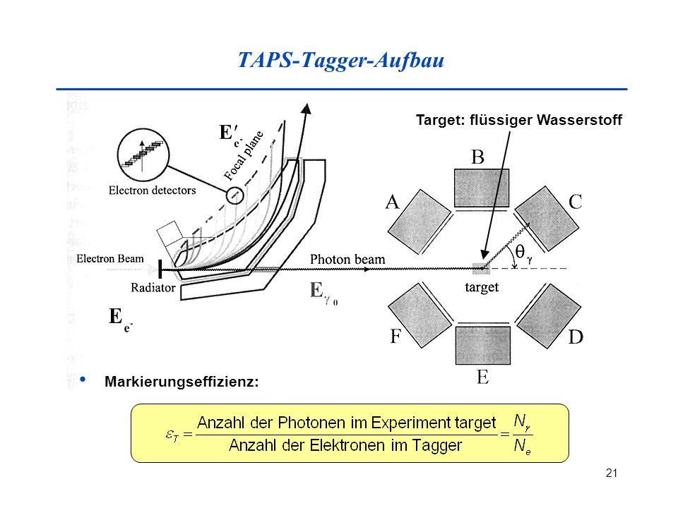21 TAPS-Tagger-Aufbau Markierungseffizienz: Target: flüssiger Wasserstoff