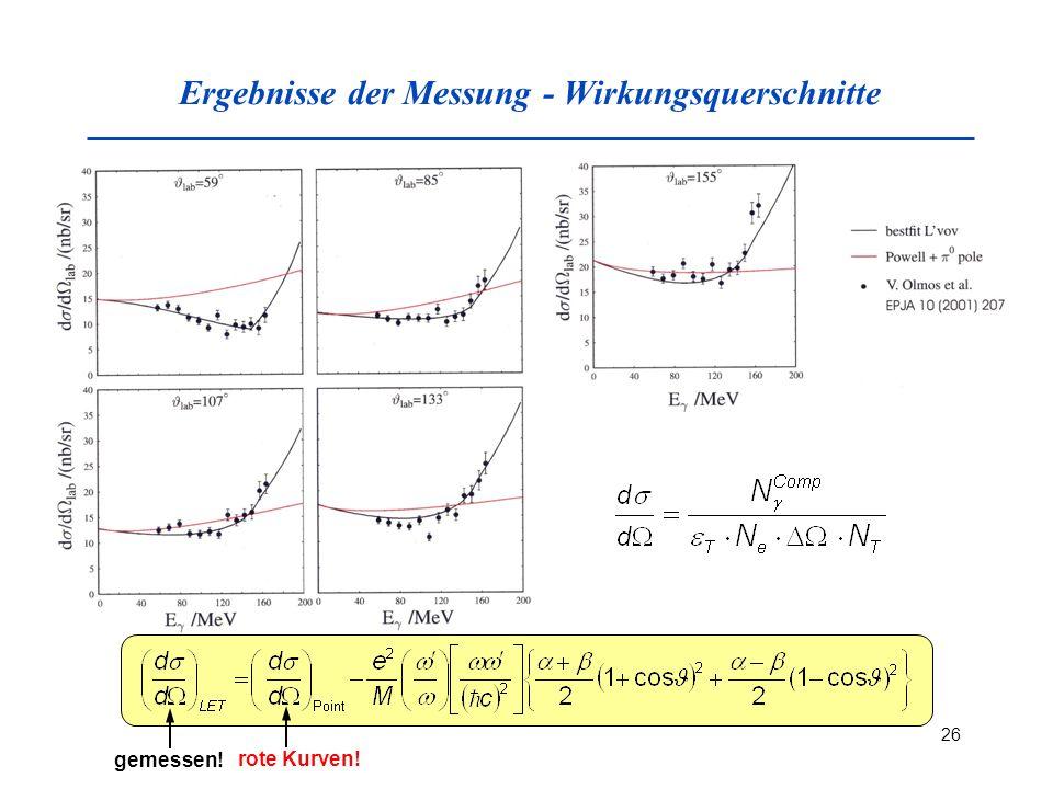 26 Ergebnisse der Messung - Wirkungsquerschnitte gemessen! rote Kurven!