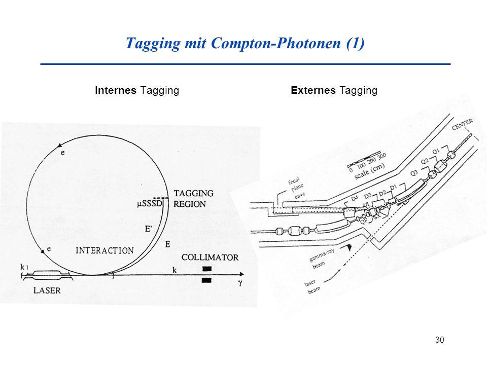 30 Tagging mit Compton-Photonen (1) Internes TaggingExternes Tagging