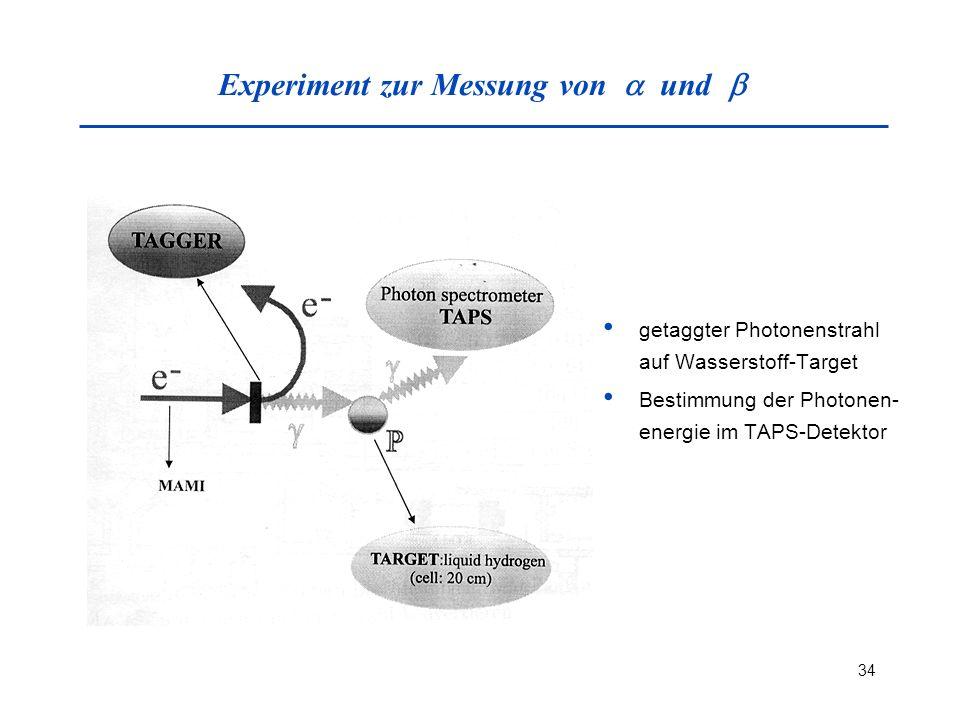 34 Experiment zur Messung von und getaggter Photonenstrahl auf Wasserstoff-Target Bestimmung der Photonen- energie im TAPS-Detektor