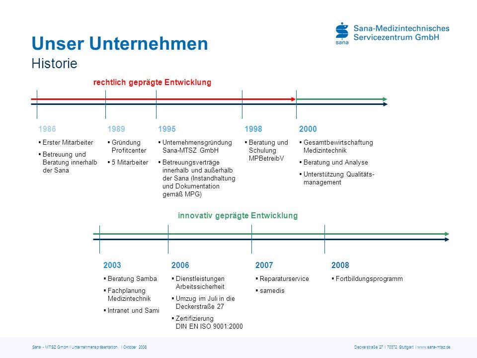 Sana - MTSZ GmbH I Unternehmenspräsentation I Oktober 2008 Deckerstraße 27 I 70372 Stuttgart I www.sana-mtsz.de Eckdaten und Standorte Mitarbeiterentwicklung 1986 - 2008 *Werte skaliert dargestellt