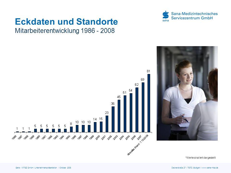 Sana - MTSZ GmbH I Unternehmenspräsentation I Oktober 2008 Deckerstraße 27 I 70372 Stuttgart I www.sana-mtsz.de Eckdaten und Standorte Technische Büros im Bundesgebiet Die Sana-MTSZ GmbH betreut derzeit an 23 Standorten deutschlandweit über 230 Kunden aus dem Gesundheitssektor.
