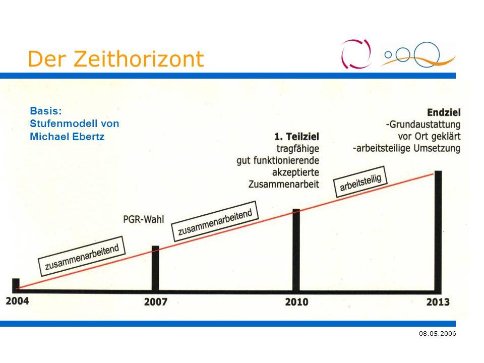08.05.2006 4.11.2005 Der Zeithorizont Basis: Stufenmodell von Michael Ebertz