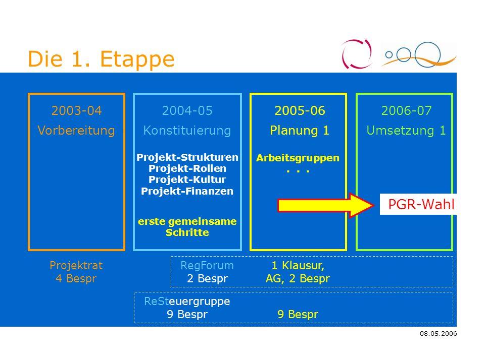 08.05.2006 4.11.2005 Die 1. Etappe Vorbereitung 2003-04 Projekt-Strukturen Projekt-Rollen Projekt-Kultur Projekt-Finanzen Konstituierung 2004-05 Planu