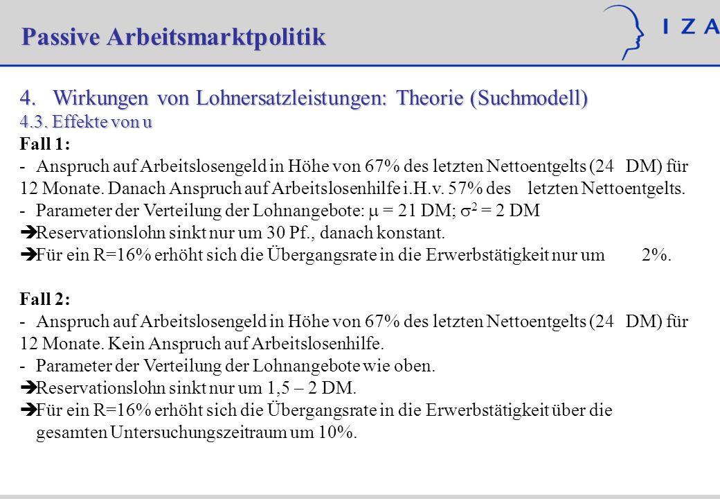 4. Wirkungen von Lohnersatzleistungen: Theorie (Suchmodell) 4.3.Effekte von u Fall 1: -Anspruch auf Arbeitslosengeld in Höhe von 67% des letzten Netto