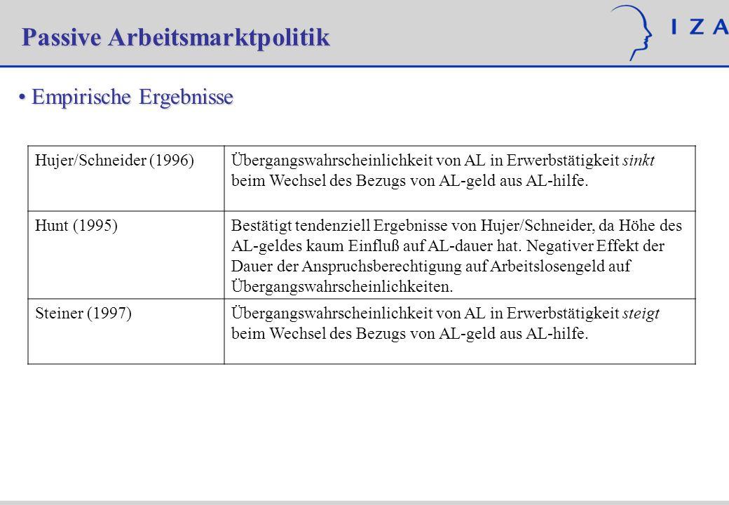 Empirische Ergebnisse Empirische Ergebnisse Passive Arbeitsmarktpolitik Hujer/Schneider (1996)Übergangswahrscheinlichkeit von AL in Erwerbstätigkeit sinkt beim Wechsel des Bezugs von AL-geld aus AL-hilfe.
