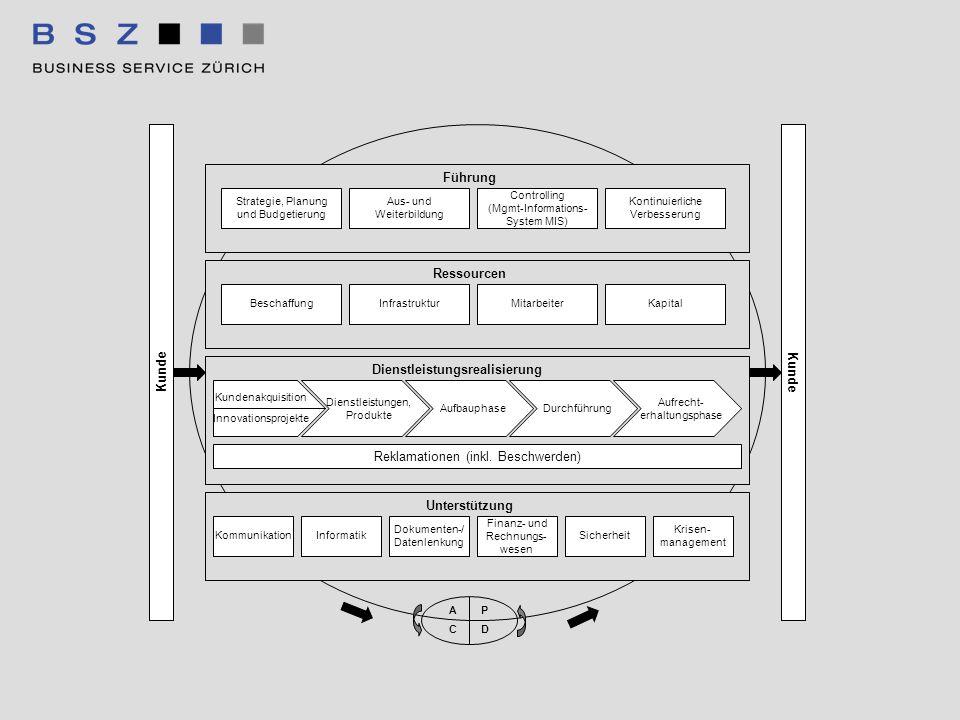 Reklamationen (inkl. Beschwerden) KommunikationInformatik Dokumenten-/ Datenlenkung Finanz- und Rechnungs- wesen Sicherheit Krisen- management Beschaf