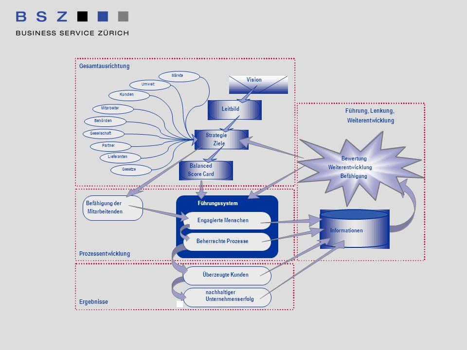 Führungssystem Gesamtausrichtung Führung, Lenkung, Weiterentwicklung Prozessentwicklung Vision Leitbild Balanced Score Card Lieferanten Mitarbeiter Be