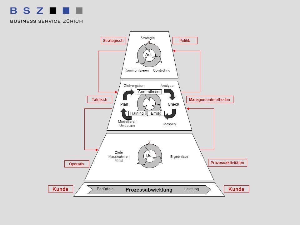 Act Do Analyse Messen Modellieren Umsetzen Zielvorgaben Plan Check Ziele Massnahmen Mittel Ergebnisse Strategie Kommunizieren Controlling TrainingErfo