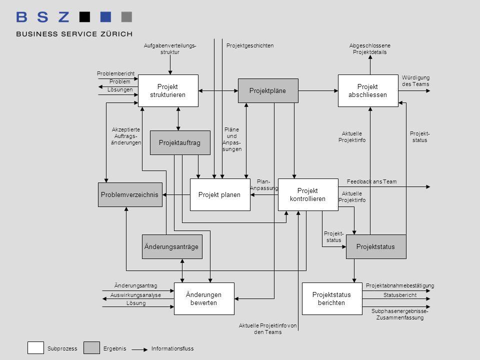 Projektpläne Projekt strukturieren Projekt abschliessen Aufgabenverteilungs- struktur Projektauftrag Projekt planen Projekt kontrollieren Problemverze