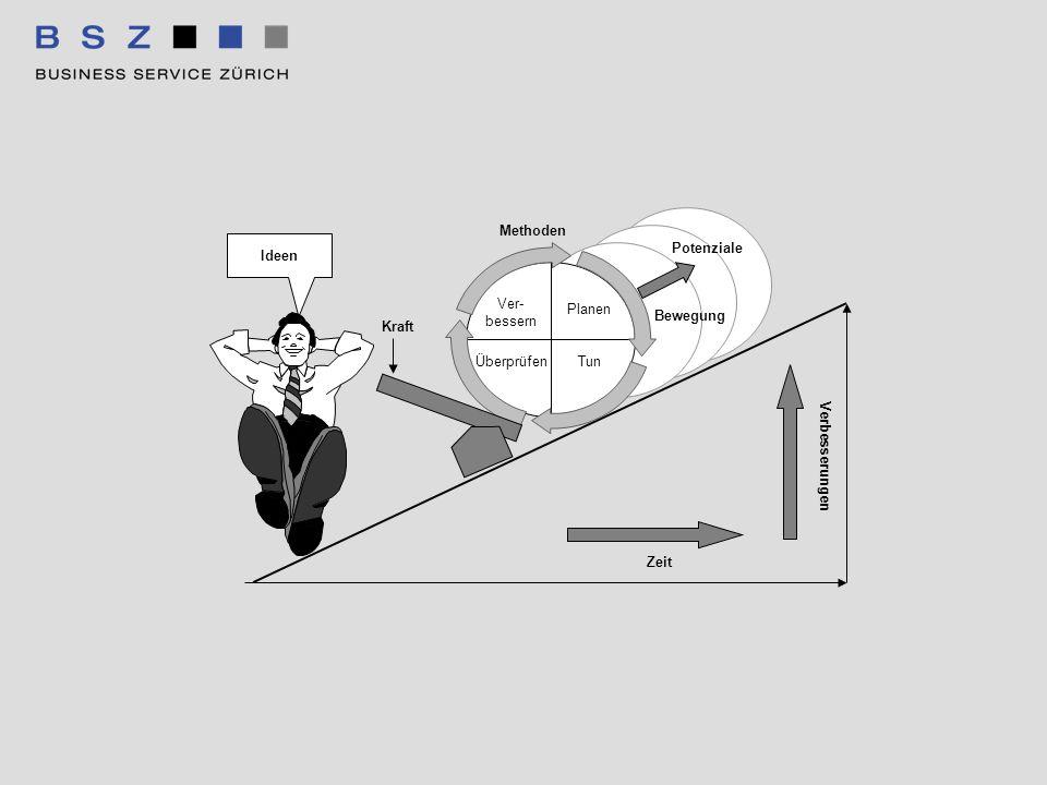 Ver- bessern Planen TunÜberprüfen Methoden Bewegung Potenziale Kraft Zeit Verbesserungen Ideen