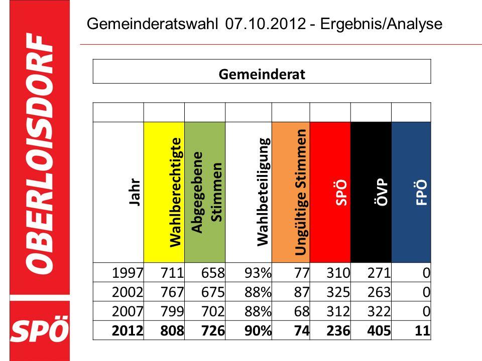 Gemeinderatswahl 07.10.2012 - Ergebnis/Analyse Gemeinderat Jahr Wahlberechtigte Abgegebene Stimmen Wahlbeteiligung Ungültige Stimmen SPÖ ÖVP FPÖ 19977