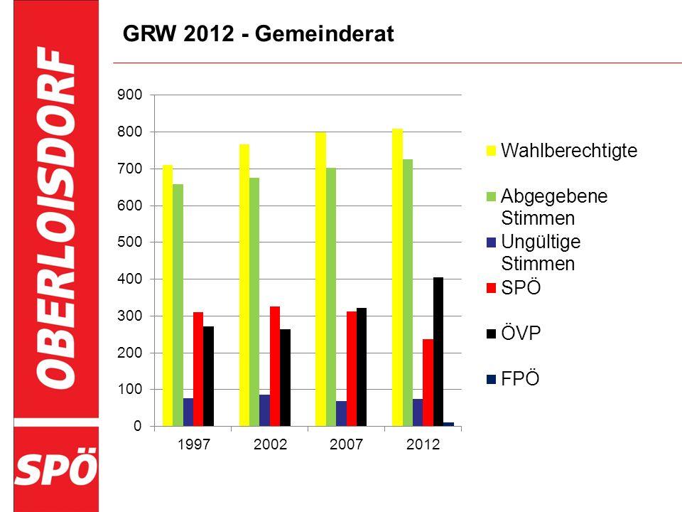 GRW 2012 - Gemeinderat
