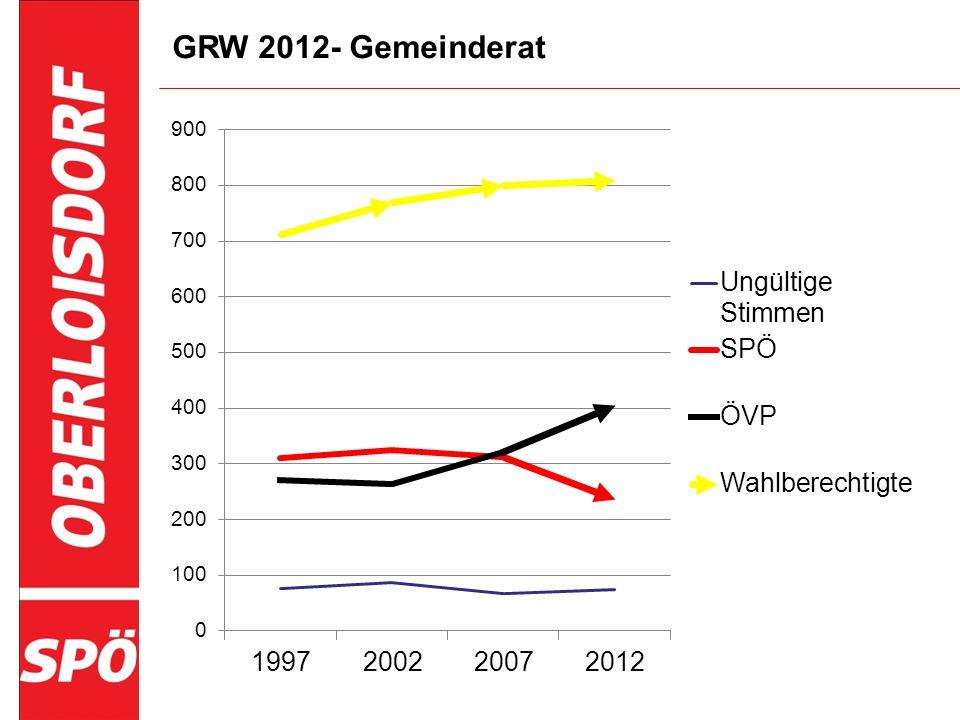 GRW 2012 - Bürgermeister Bürgermeister Jahr Wahlberechtigte Abgegebene Stimmen Wahlbeteiligung Ungültige Stimmen Walter/Mathias Manfred 199771165893%18335305 200276767588%21366288 200779970288%23317362 201280872690%13196517