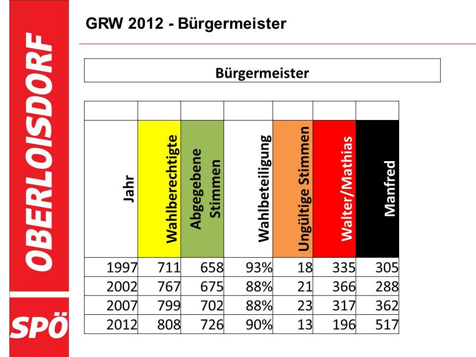 GRW 2012 - Bürgermeister Bürgermeister Jahr Wahlberechtigte Abgegebene Stimmen Wahlbeteiligung Ungültige Stimmen Walter/Mathias Manfred 199771165893%1
