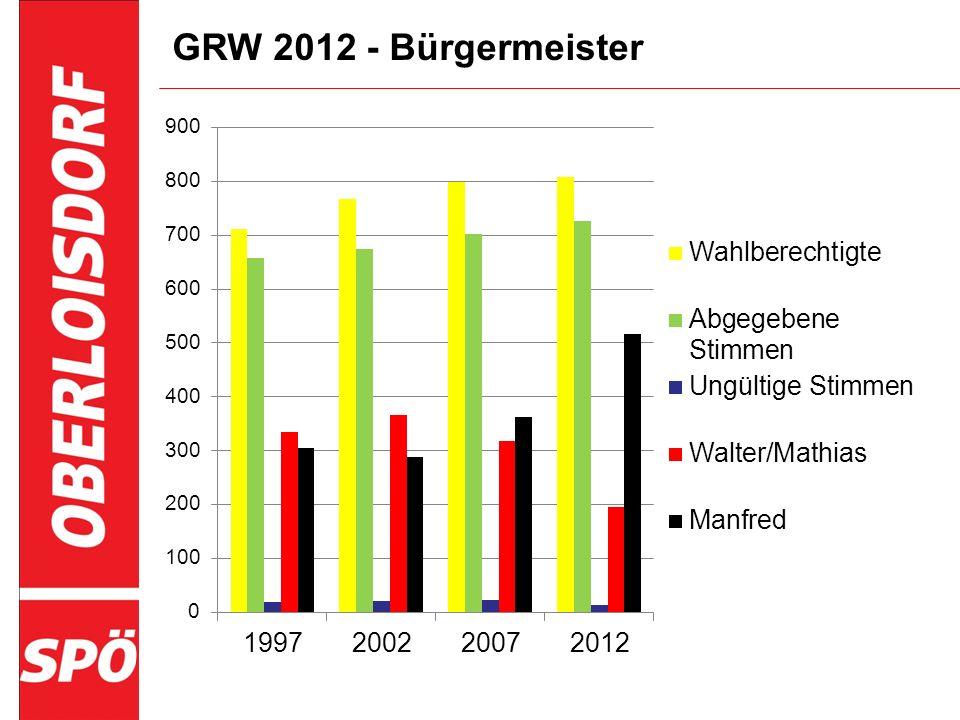 GRW 2012 - Bürgermeister