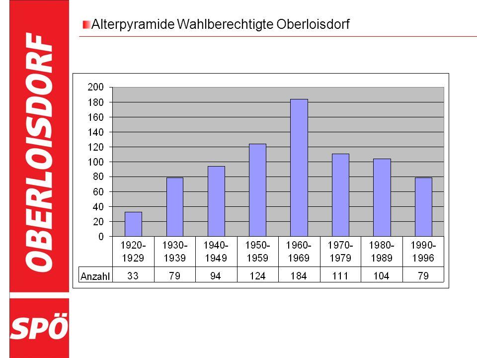 Alterpyramide Wahlberechtigte Oberloisdorf